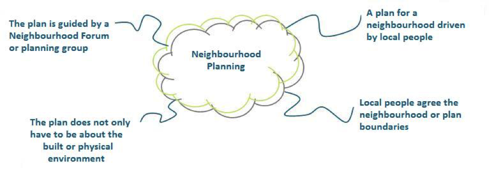 Neighbourhood Planning diagram